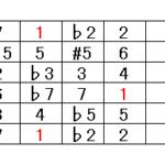 ギターのコード△7の押さえ方 | コードフォームを鵜呑みしないギターコードの覚え方
